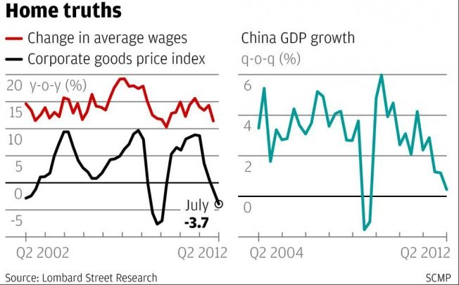 China's Economic Hard Landing