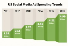 Five Top Social Media Advertising Trends That Really Works