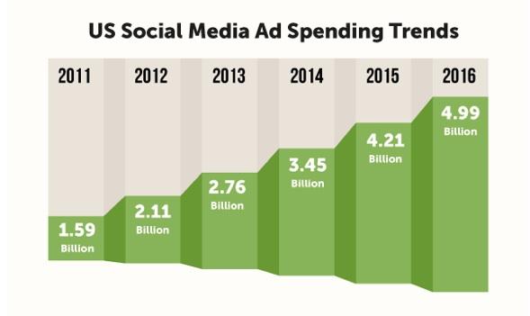 u-s-social-media-spend