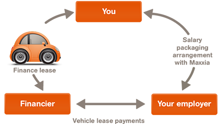 How Does A Novated Lease Work?